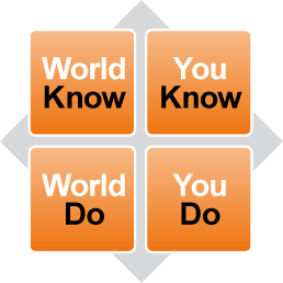 World-Know, World-Do, you-Know, You-Do | Performance Intelligence